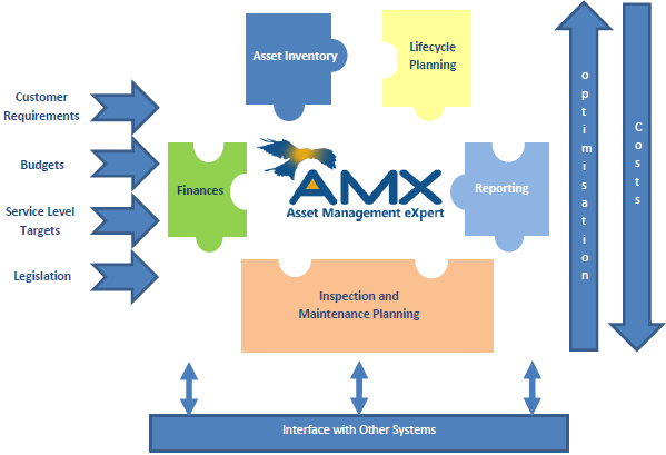 Asset Management Software Features